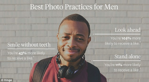 The results showed that men saw an increase in likes when smiling without teeth, facing front on and standing alone